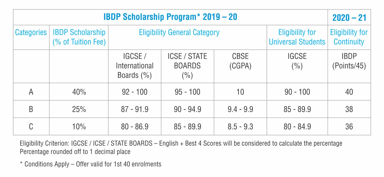 IBDP Scholarship
